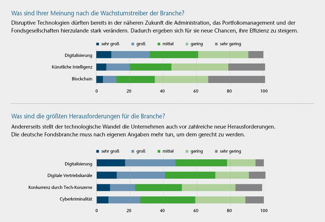 Techniktrends deutsche Fondsbranche - Digitalisierung Platz 1