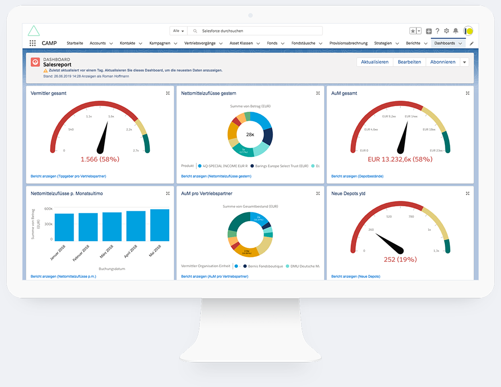Salesforce Partner Dashboard Display Mockup