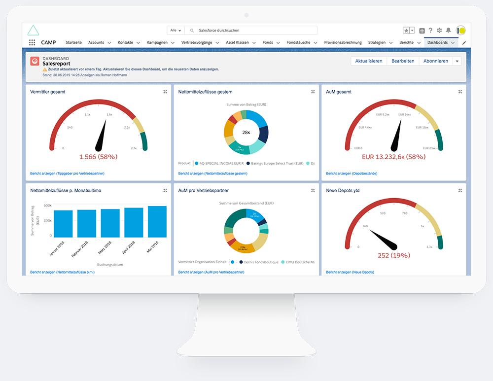 Salesforce Partner Dashboard Display Mockup
