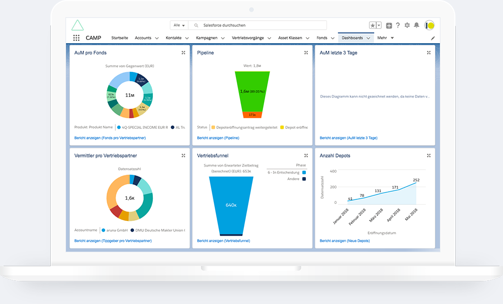 Salesforce Partner Dashboard Notebook Mockup